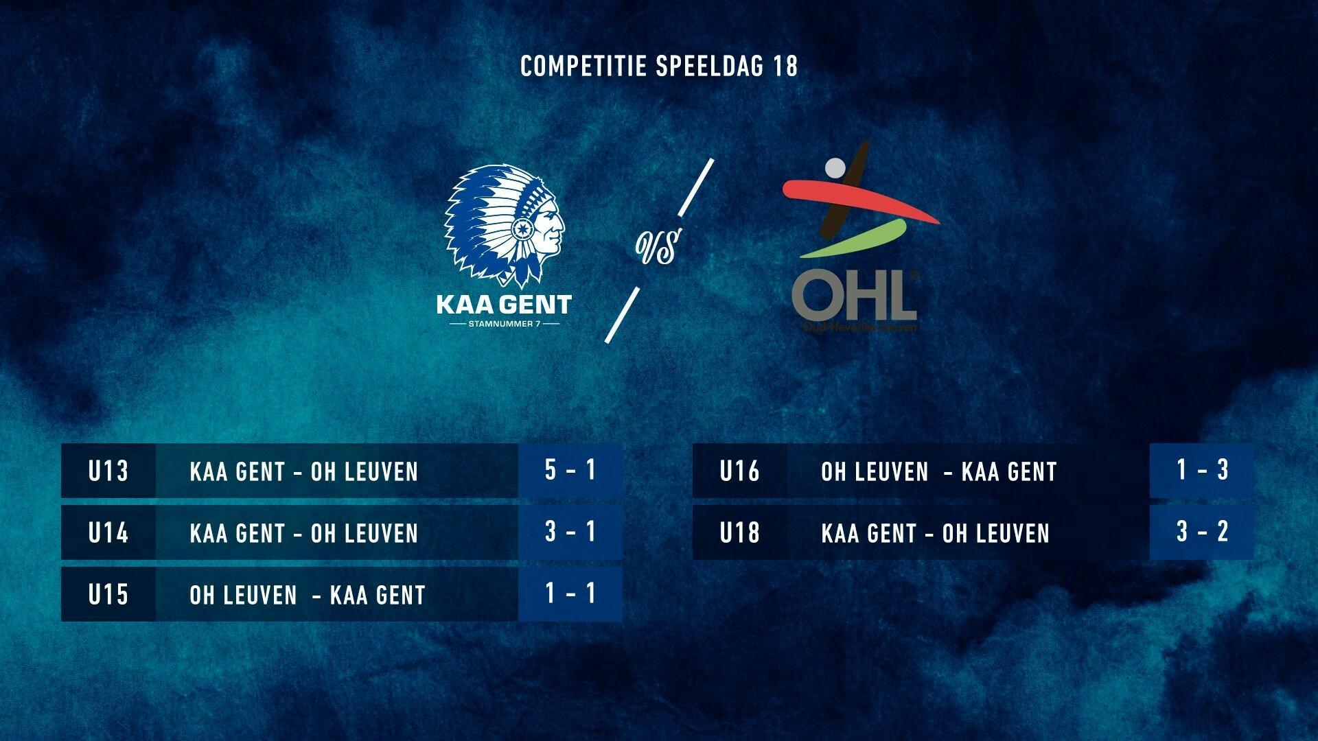 Jeugd: uitslagen KAA Gent - OHL
